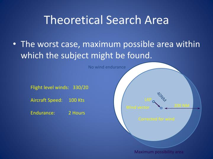 Theoretical Search Area