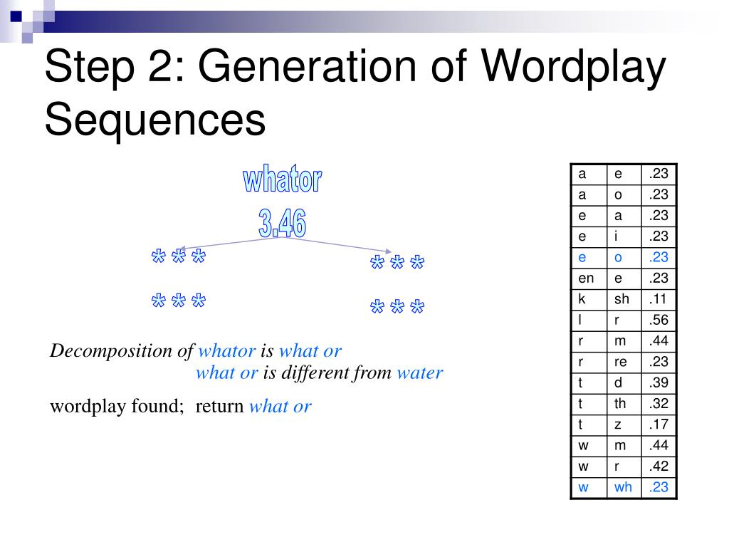 Step 2: Generation of Wordplay Sequences