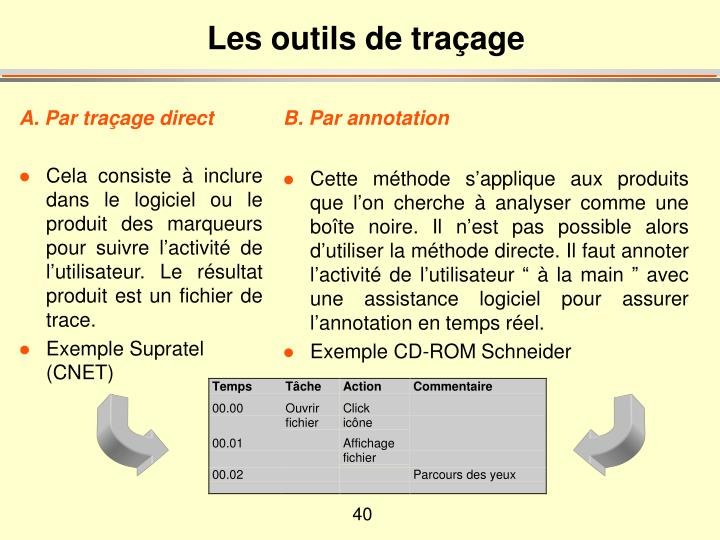 A. Par traçage direct