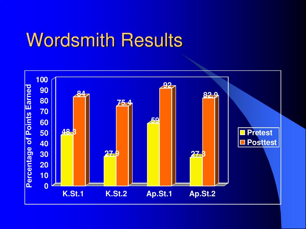 Wordsmith Results