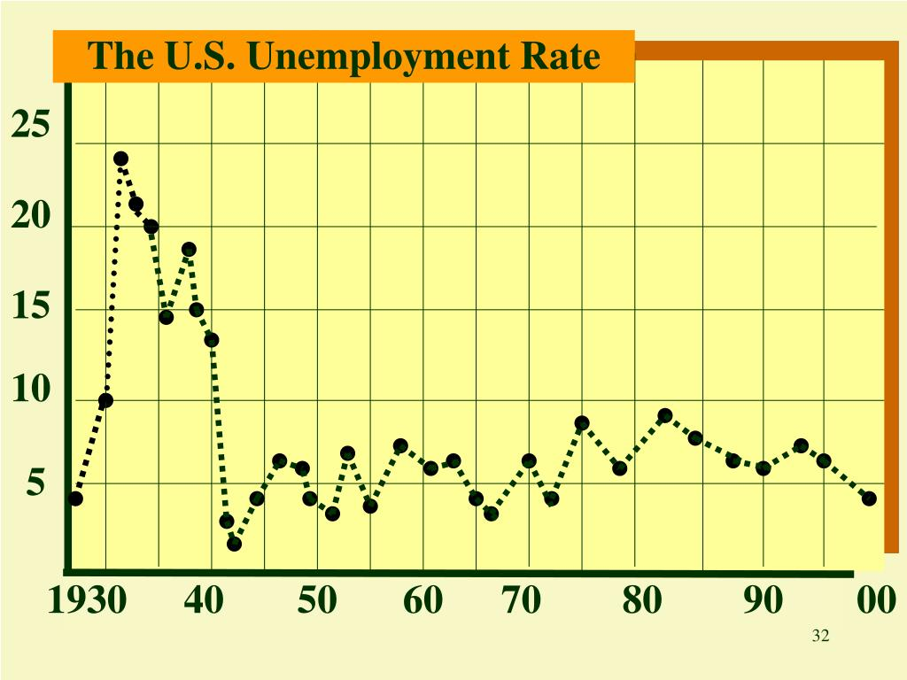 The U.S. Unemployment Rate