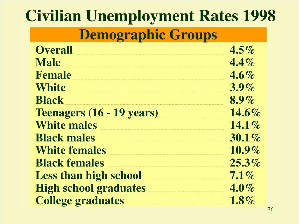 Civilian Unemployment Rates 1998