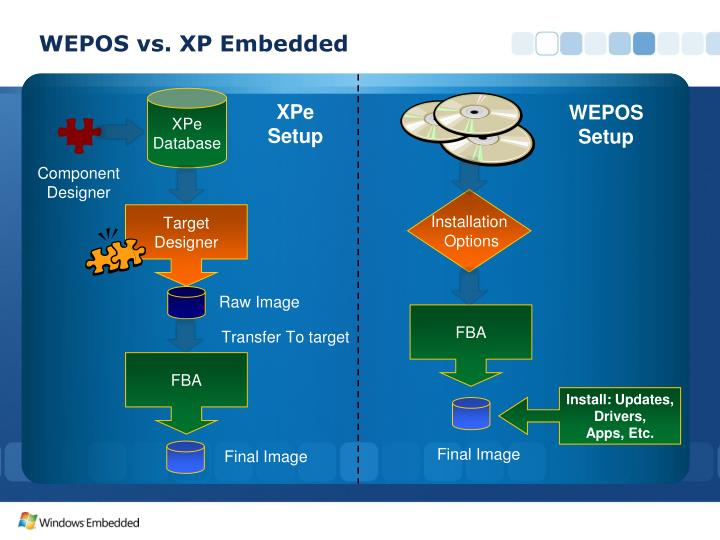 WEPOS vs. XP Embedded
