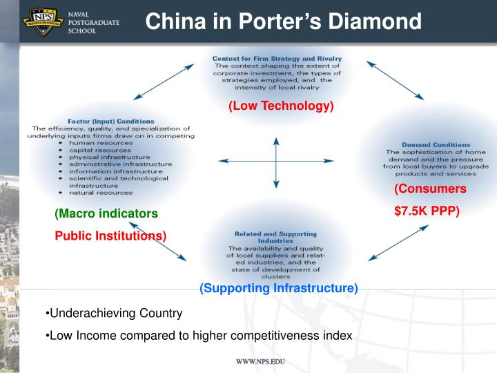 China in Porter's Diamond