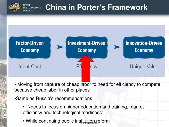 China in Porter's Framework