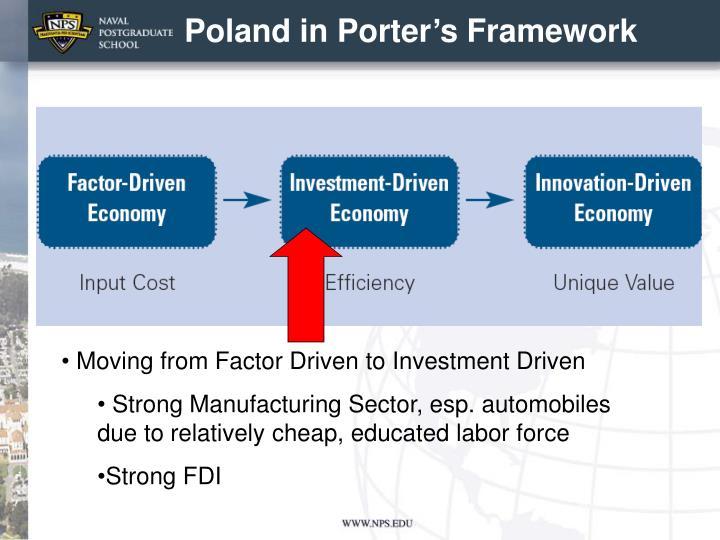 Poland in Porter's Framework
