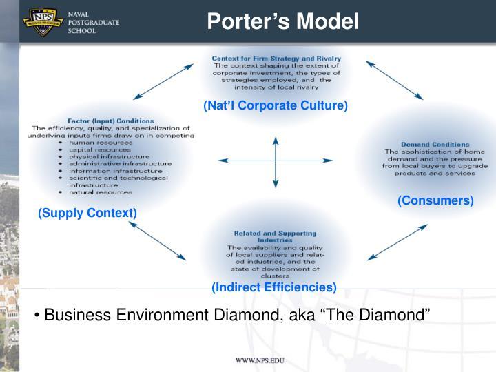 Porter's Model