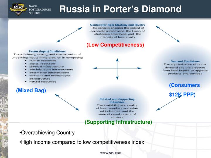 Russia in Porter's Diamond
