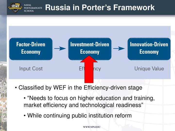 Russia in Porter's Framework