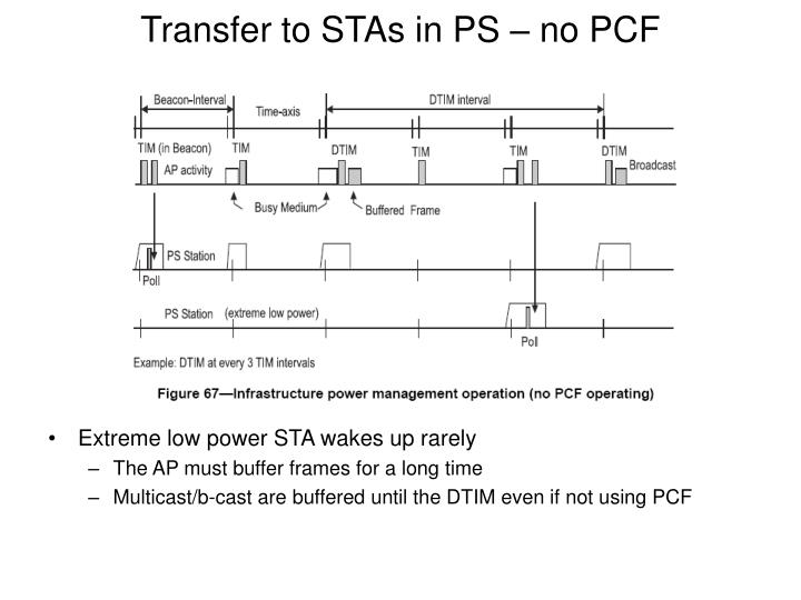 Transfer to STAs in PS – no PCF