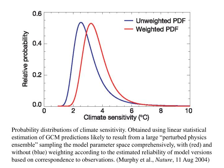 "Probability distributions of climate sensitivity. Obtained using linear statistical estimation of GCM predictions likely to result from a large ""perturbed physics ensemble"" sampling the model parameter space comprehensively, with (red) and without (blue) weighting according to the estimated reliability of model versions based on correspondence to observations. (Murphy et al.,"
