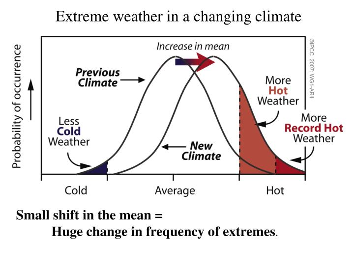 Extreme weather in a changing climate