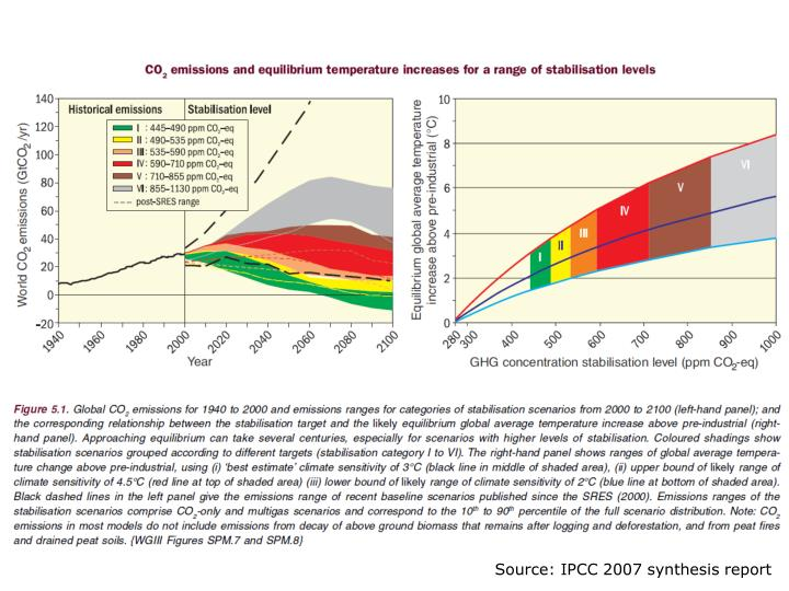 Source: IPCC 2007 synthesis report