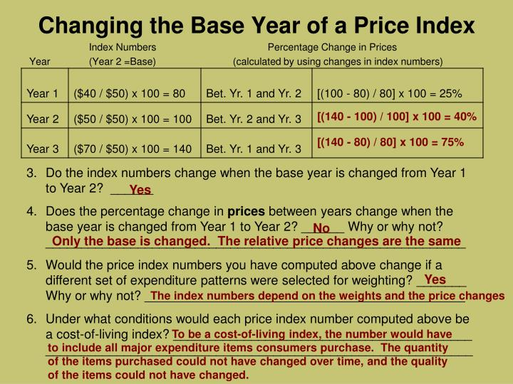 Changing the Base Year of a Price Index