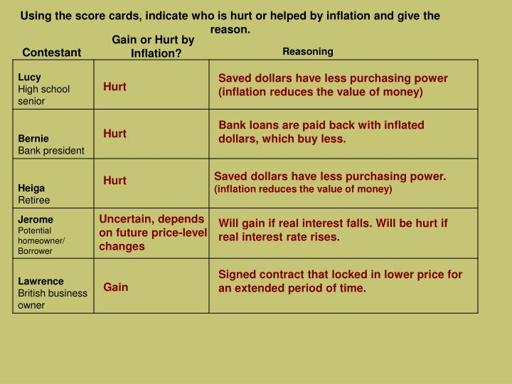 Using the score cards, indicate who is hurt or helped by inflation and give the reason.