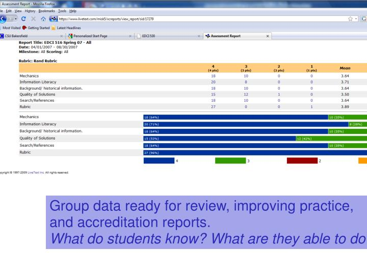 Group data ready for review, improving practice, and accreditation reports.