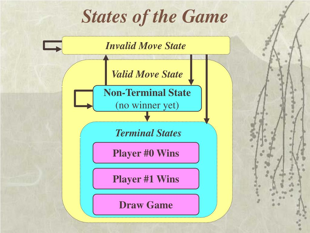 States of the Game
