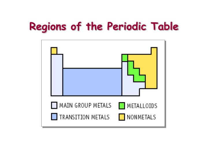 Ppt atoms and elements the nature of matter powerpoint - What is fe on the periodic table ...