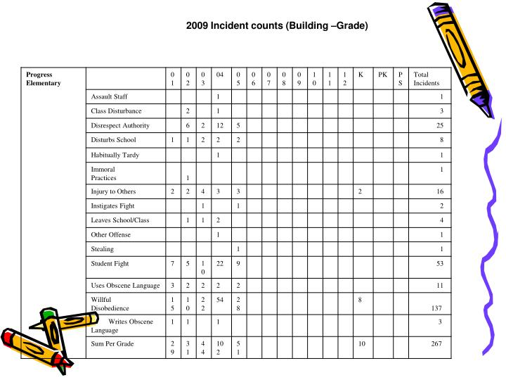 2009 Incident counts (Building –Grade)