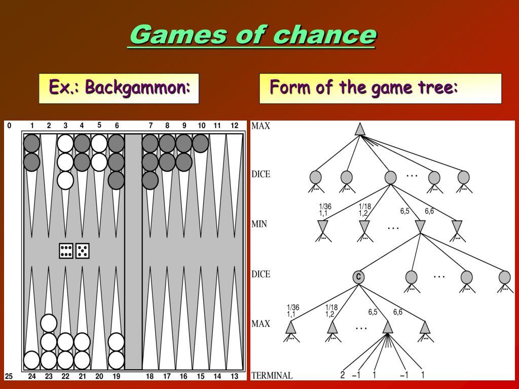 Ex.: Backgammon: