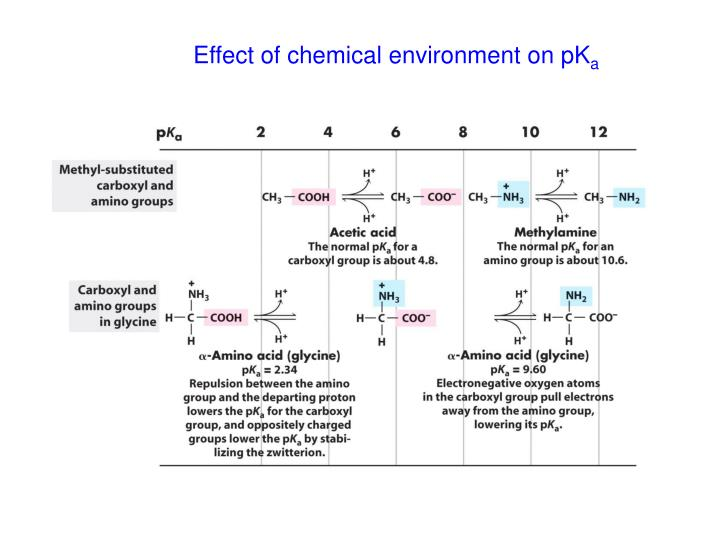 Effect of chemical environment on pK