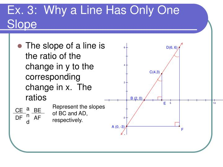 The slope of a line is the ratio of the change in y to the corresponding change in x.  The ratios
