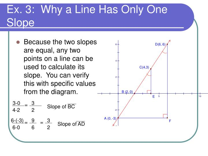 Because the two slopes are equal, any two points on a line can be used to calculate its slope.  You can verify this with specific values from the diagram.