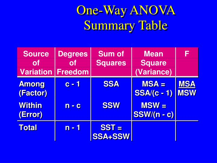 Ppt pooled variance t test powerpoint presentation id for 1 way anova table