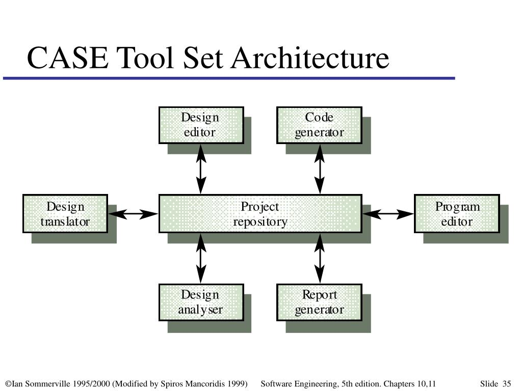 CASE Tool Set Architecture