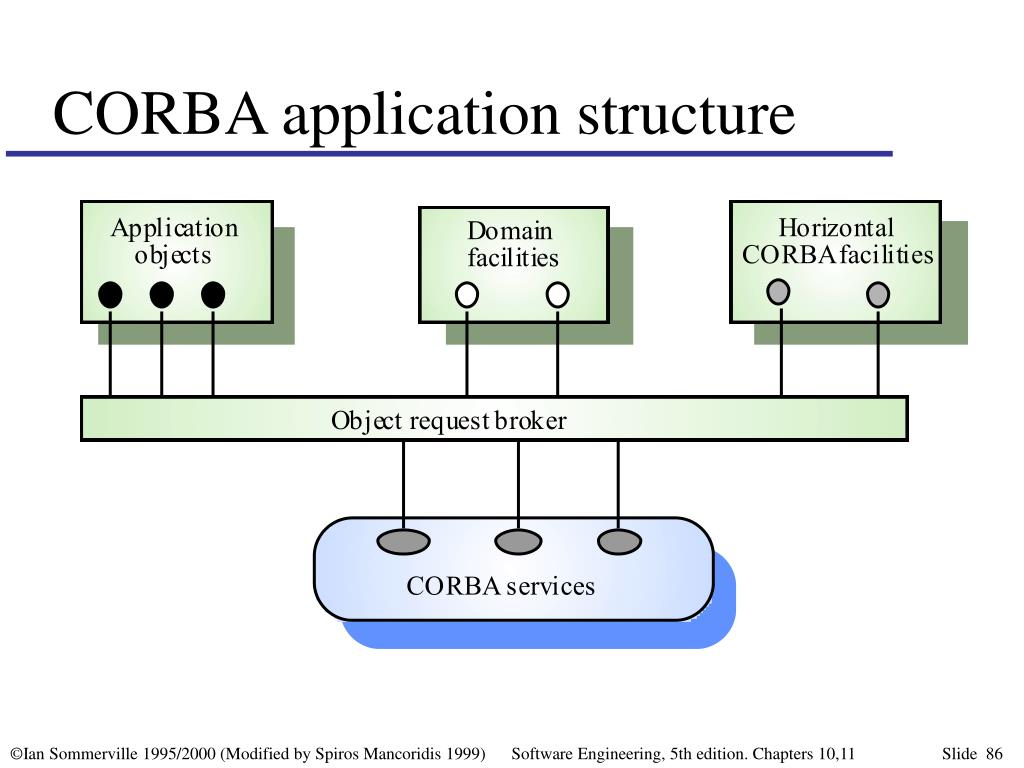 CORBA application structure