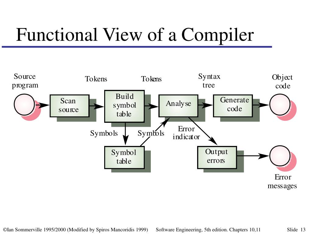 Functional View of a Compiler