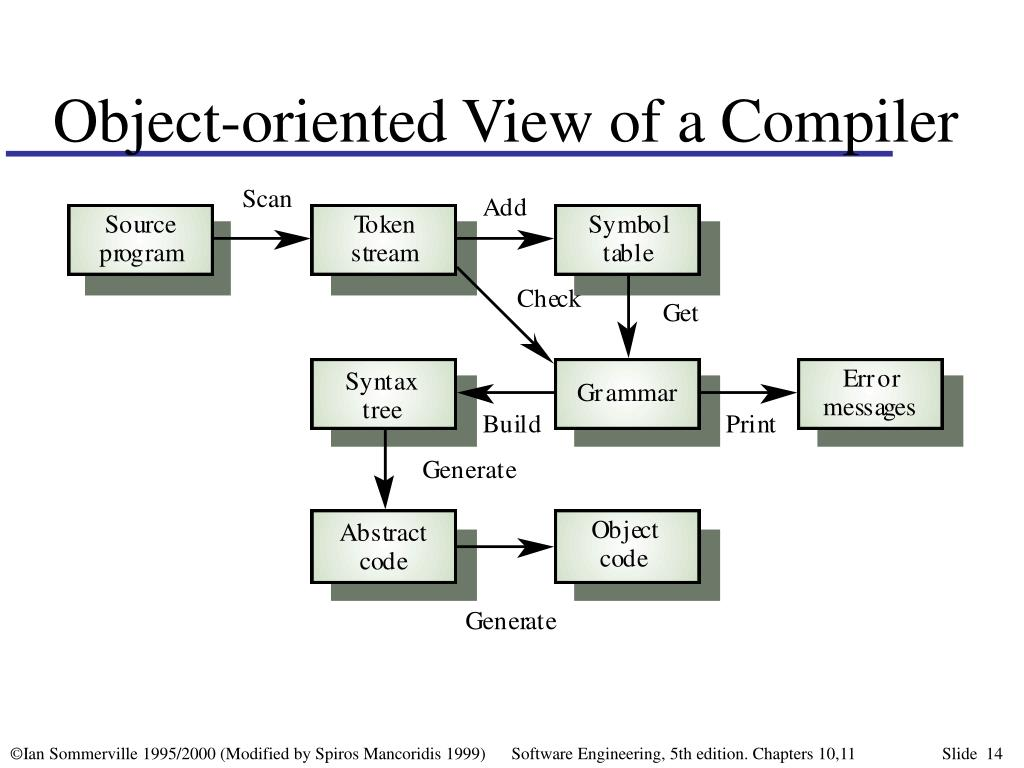 Object-oriented View of a Compiler