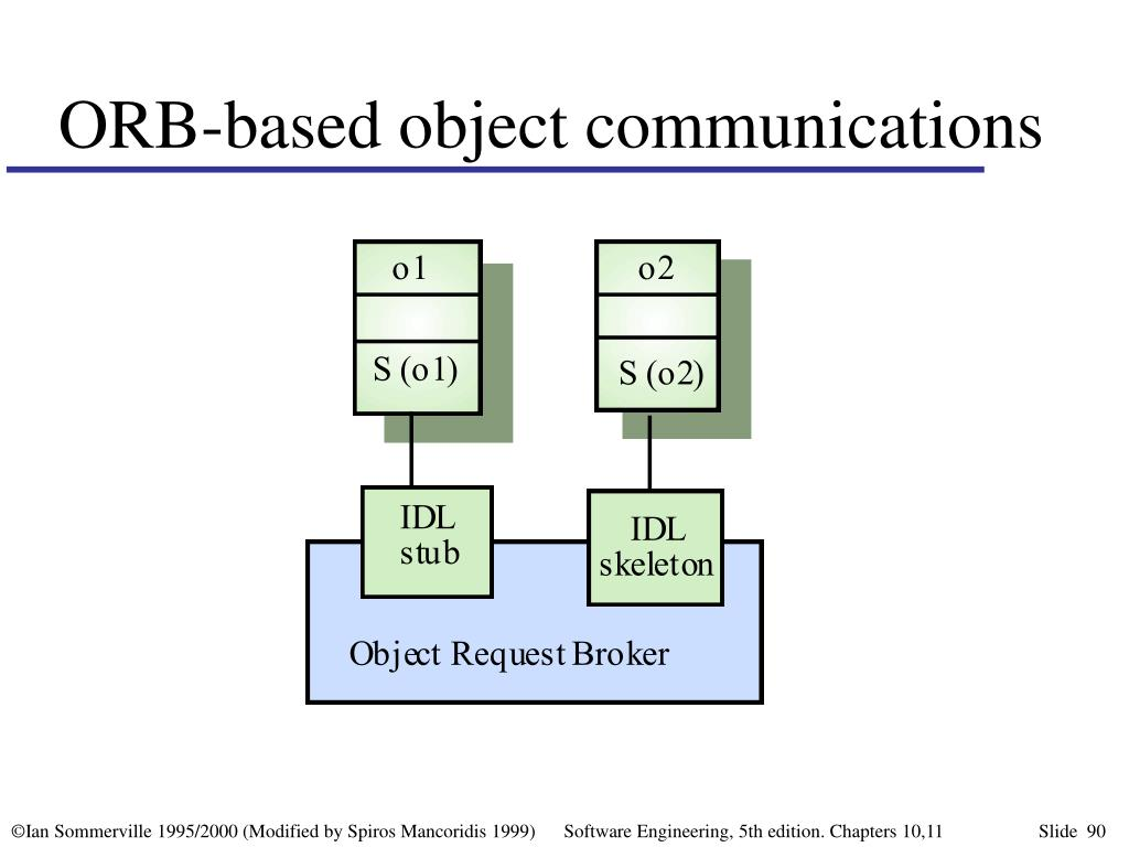 ORB-based object communications