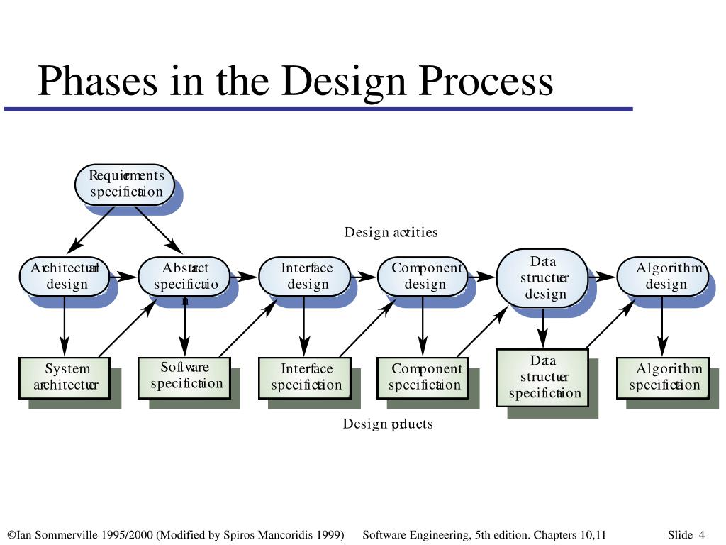Phases in the Design Process