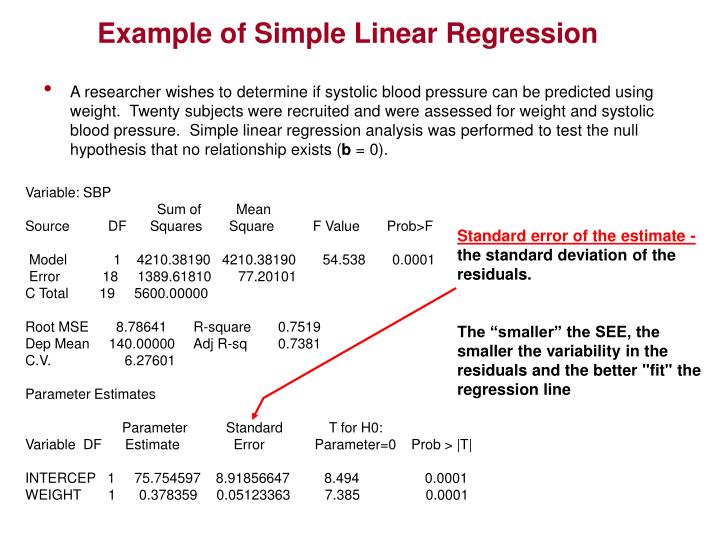 Example of Simple Linear Regression
