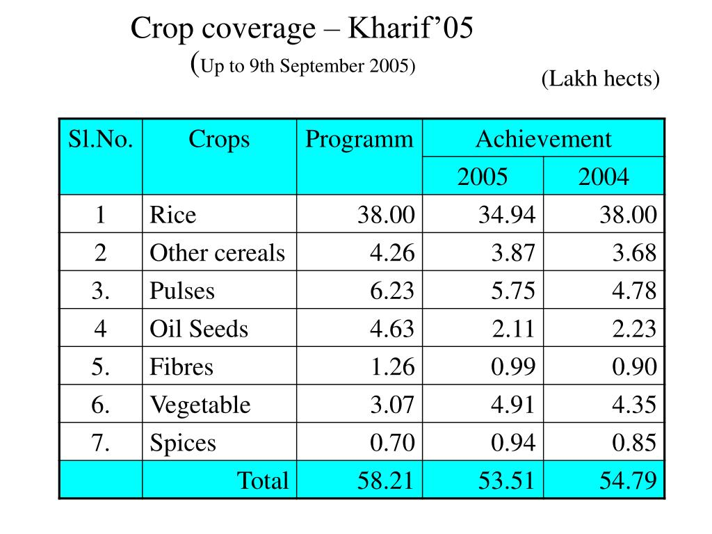 Crop coverage – Kharif'05