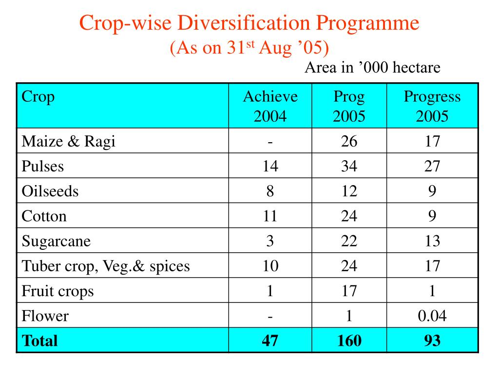 Crop-wise Diversification Programme