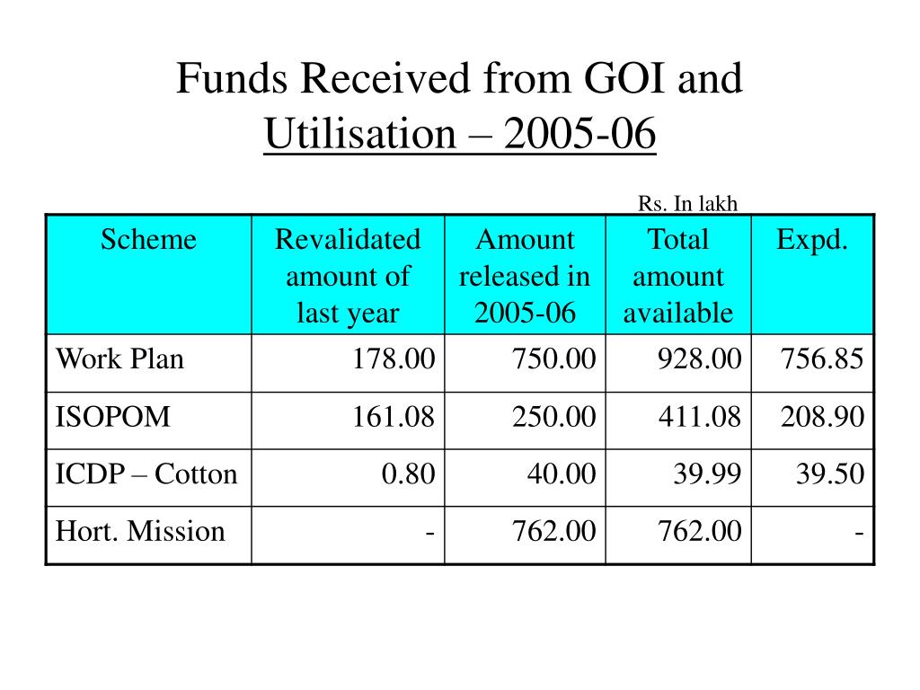 Funds Received from GOI and
