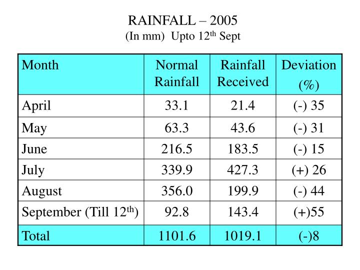 Rainfall 2005 in mm upto 12 th sept