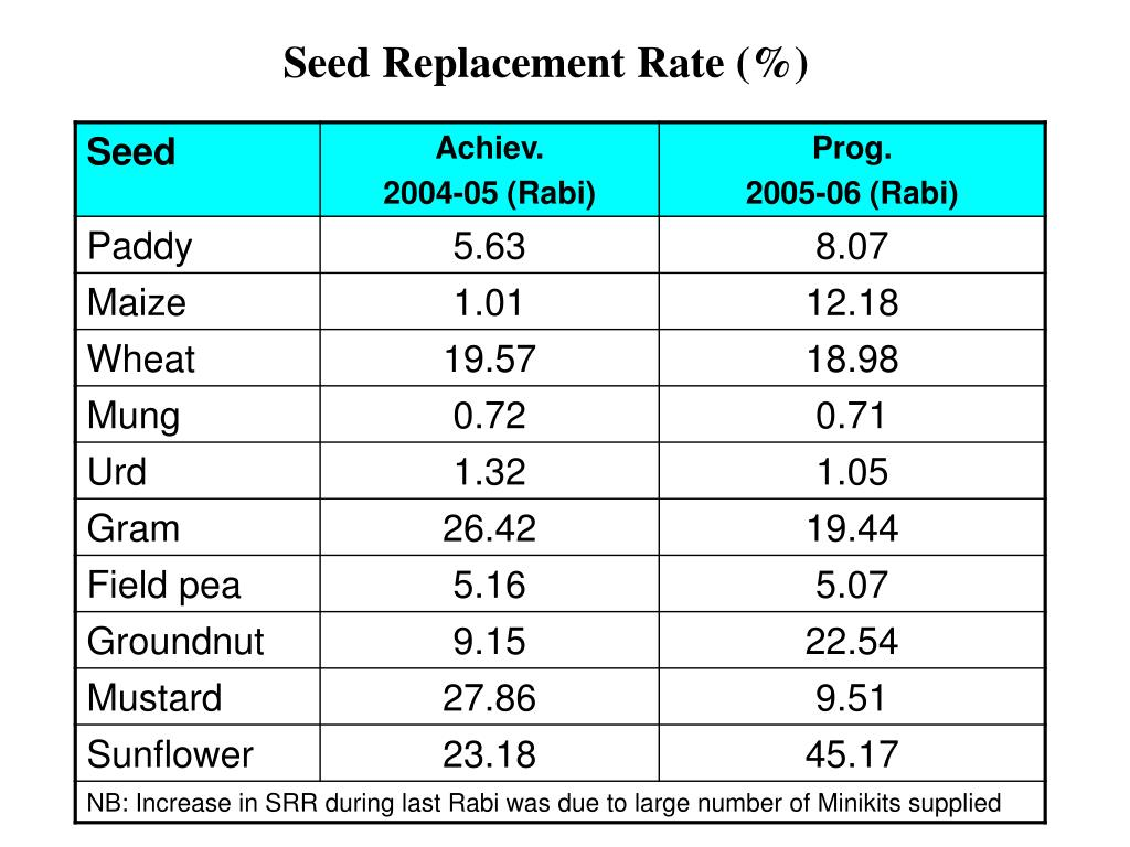 Seed Replacement Rate (%)