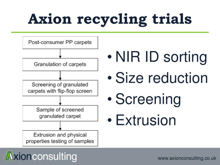 Axion recycling trials