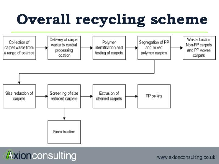 Overall recycling scheme