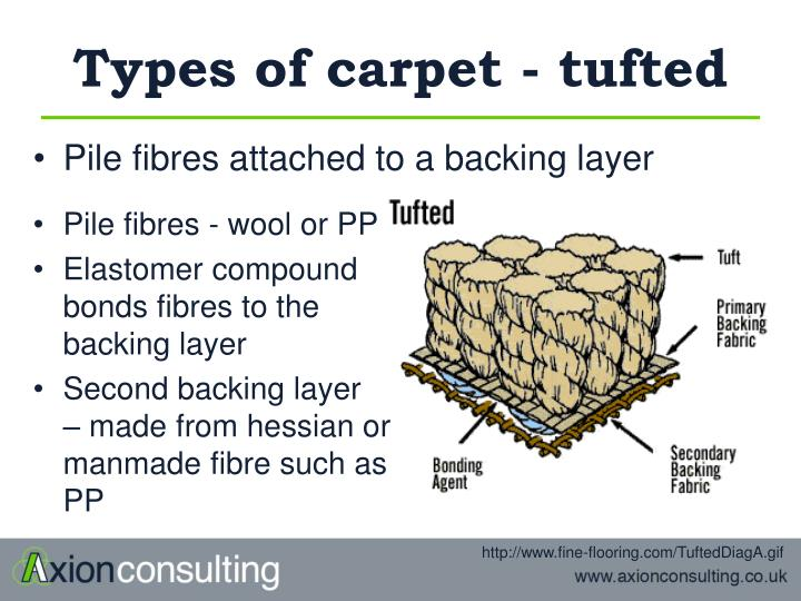 Types of carpet - tufted