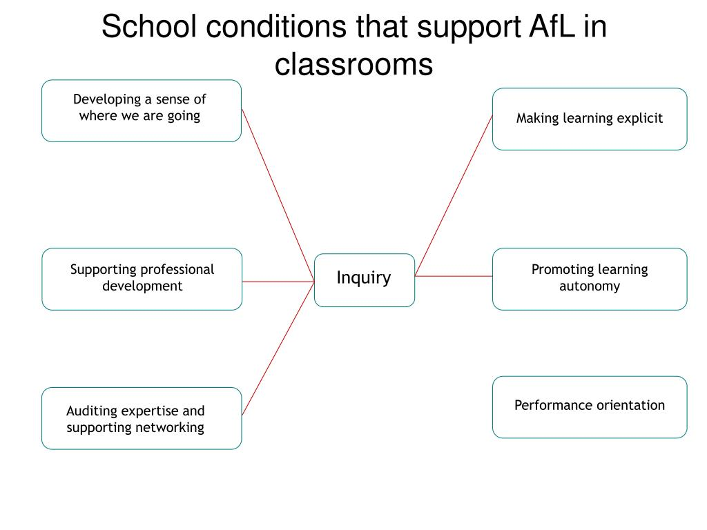 School conditions that support AfL in classrooms
