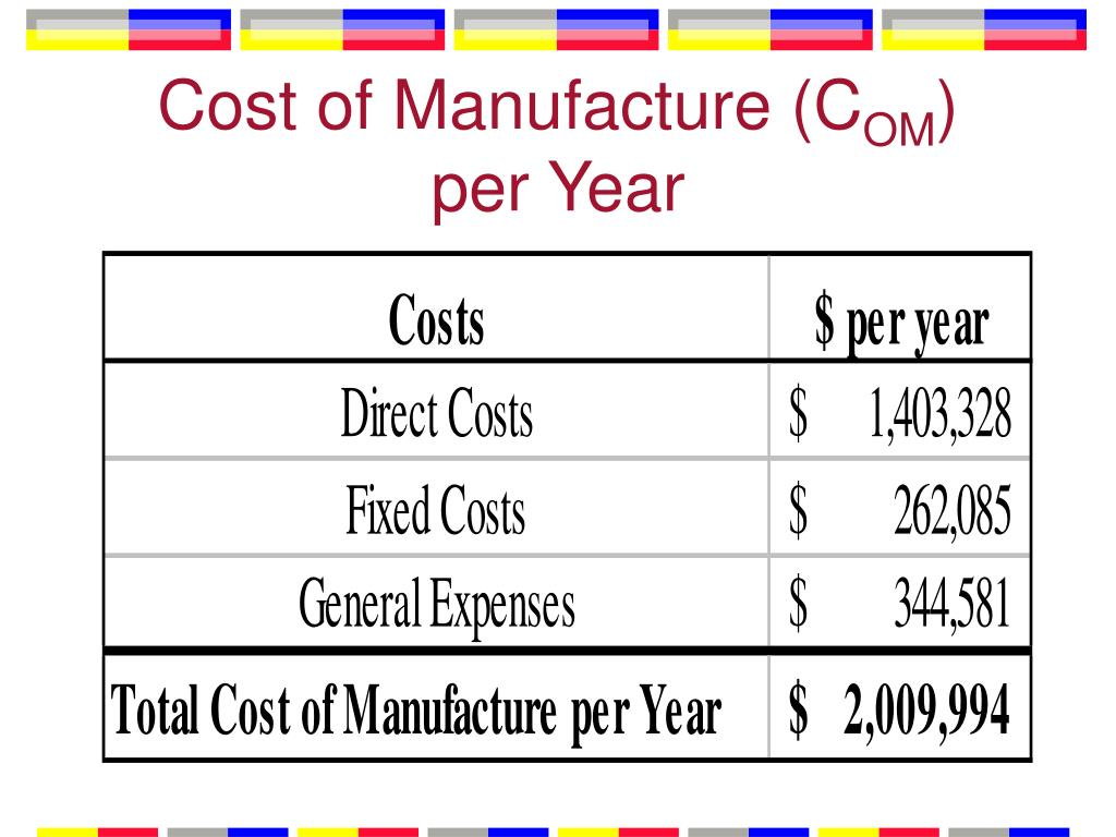 Cost of Manufacture (C