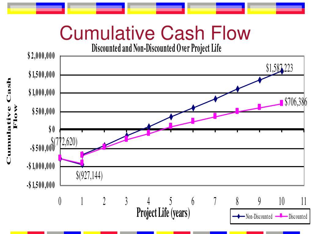 Cumulative Cash Flow
