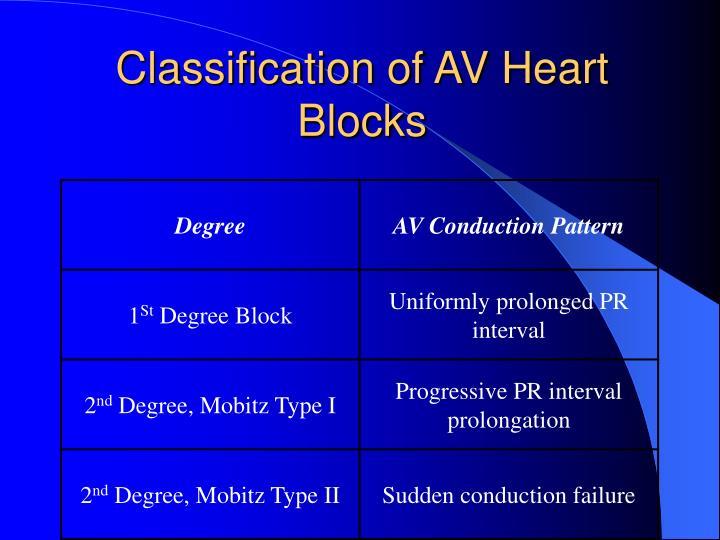 Classification of AV Heart Blocks