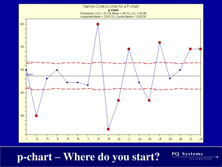 p-chart – Where do you start?