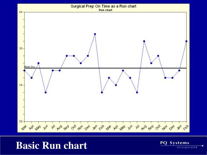 Basic Run chart
