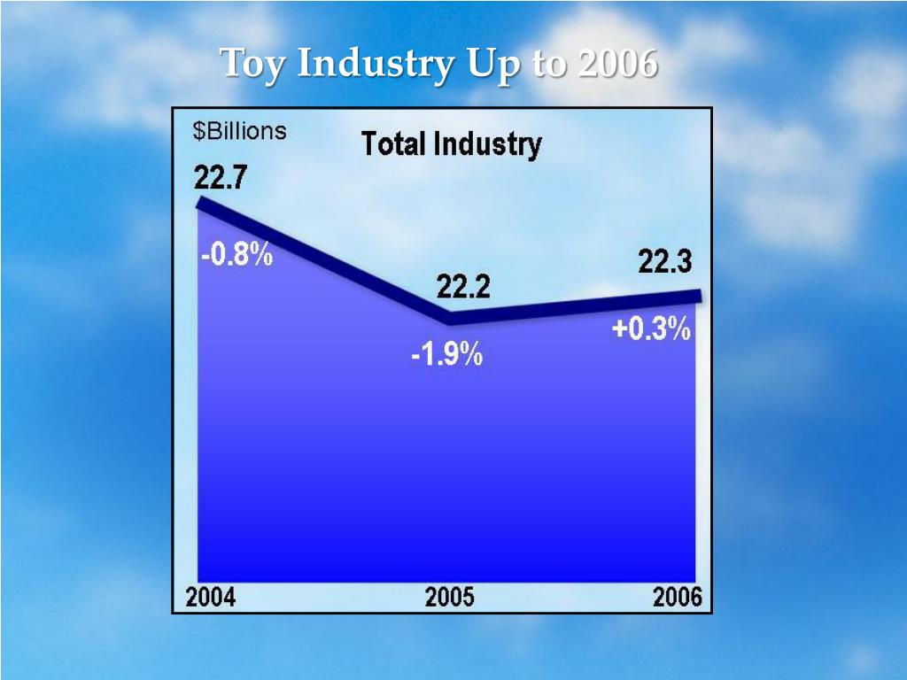Toy Industry Up to 2006